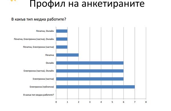 81% от регионалните медии са обект на цензура
