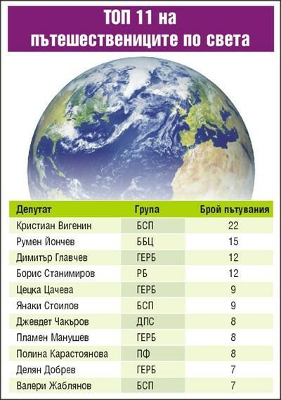 3,2 мл. лв. струват командировките на депутатите за 14 месеца