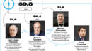 Класация на Форбс: Най-богатите руски династии