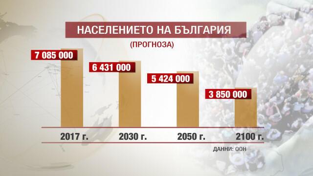 Стряскаща демографска прогноза! За 90 г. ще се стопим под 3 милиона