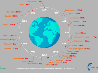 Човечеството изчерпа запасите на Земята