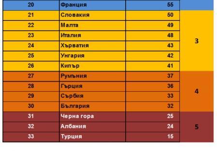 България на опашката по медийна свобода в Европа