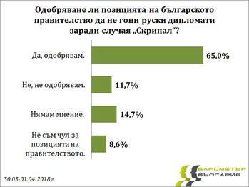 Българите подкрепят кабинета да не гони руски дипломати