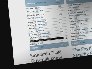 Лъже ли Турция? Властите ни са категорични: Няма български джихадисти!